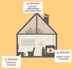 Brandwonden infographic nl